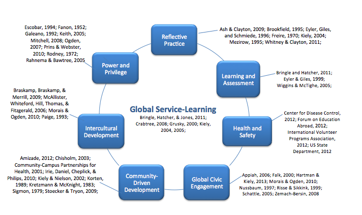 a study on kolbs learning cycle 1984 Examine the theory of experiential learning kolb 1984 and  david kolb's learning cycle kolbâ  development services lessons from a pilot study.